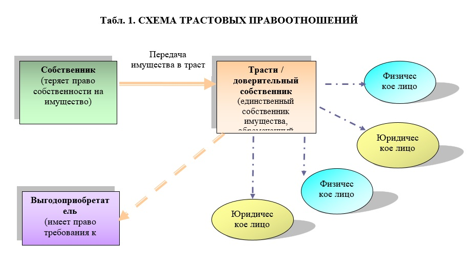 shema pravootnoshenyj rus 1