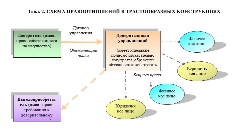 shema pravootnoshenyj rus 2